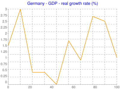 Germany - GDP - real growth rate (%)